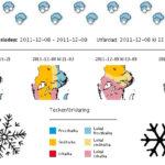 2011-12-08 Snö oväder på väg